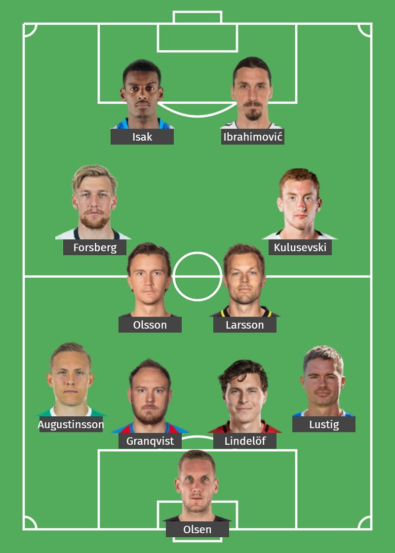 iEURO2020 Dự đoán đội hình của Thuỵ Điển kì Euro 2020-2021